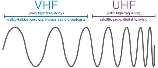 Photo of Telsiz Görüşmelerinde Frekans Mantığı ve Farkları Nedir?